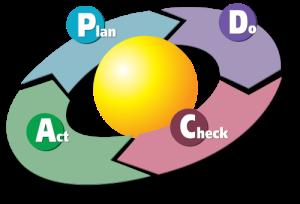 PDCA Cycle a la Viquipèdia