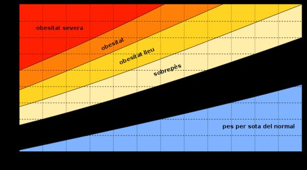 Gràfic IMC en català, a la Viquipèdia