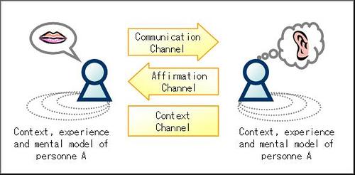 Communication and Design, d'Alex Osterwalder, al Flickr