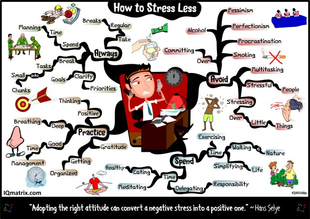 stress-less-mind-map de IQ Matrix