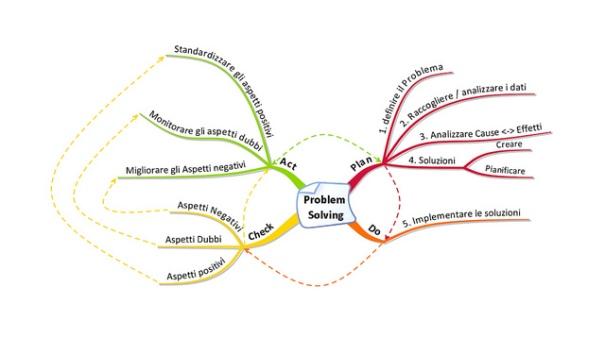 """""""Problem Solving PDCA"""", de Luigi Mengato, al Flickr"""