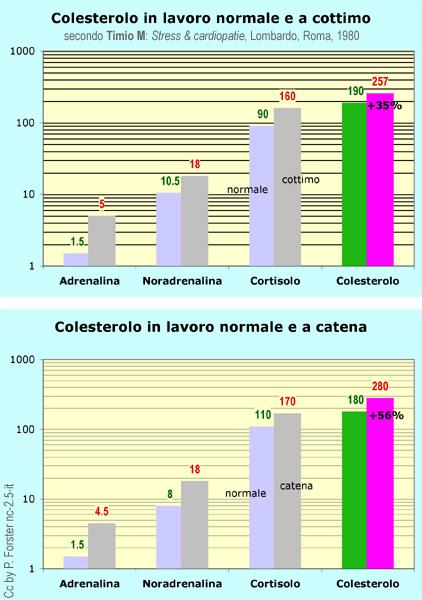 Adrenalina, noradrenalina, cortisolo, colesterolo, lavoro, normale, a cottimo, a catena, secondo M. Timio, Stress e cardiopatie, Lombardo, Roma, 1980, gràfica de Peter Foster, a la Viquipèdia