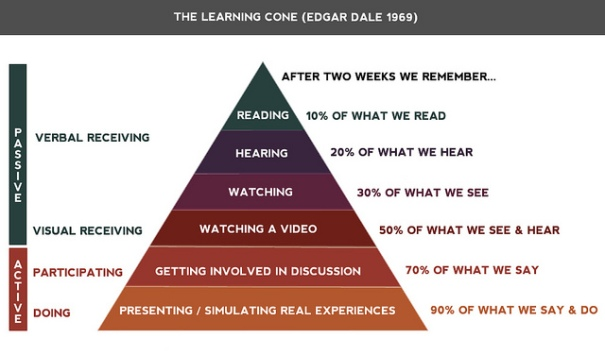 The Learning Cone (Edgar Dale 1969), de Sean ManEntee, al Flickr