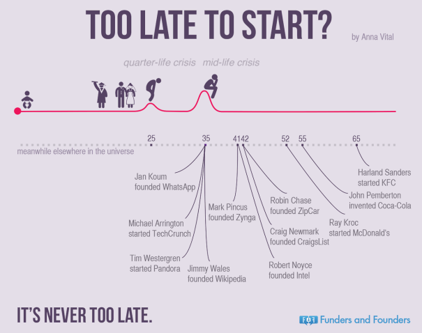 """To late to start?, de Anna Vital a Funders & Founders"