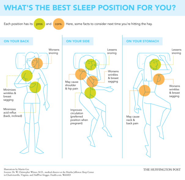 """Best And Worst Sleep Positions Infographic"", de Martin Gee, The Huffington Post"