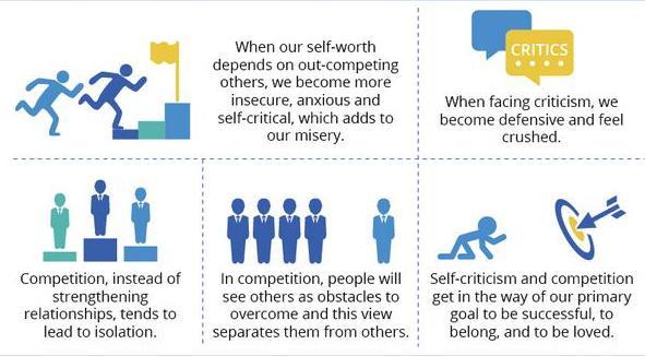 "Fragment de ""The Scientific Benefits of Self-Compassion"""