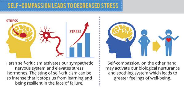 Self-compassion leads to decreased stress
