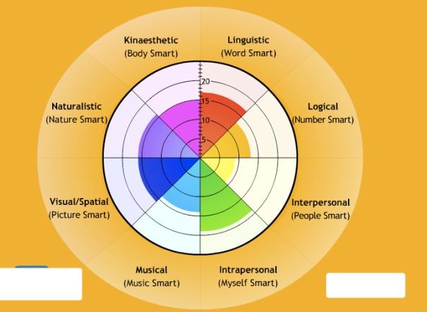Intel·ligències múltiples, de Linda Hartley, al Flickr