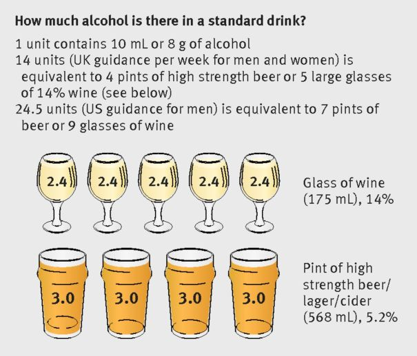 """How much alcohol is there is a standard drink"" a bmj.com"
