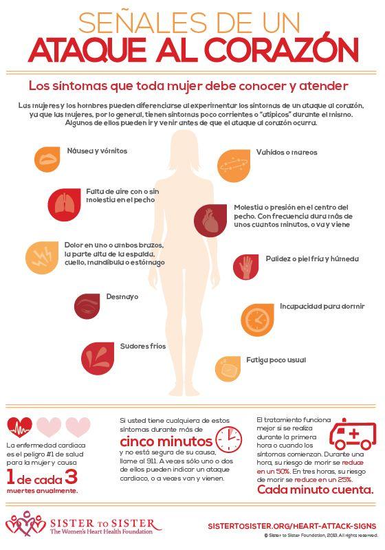 Simptomes de l'atac de cor en dones