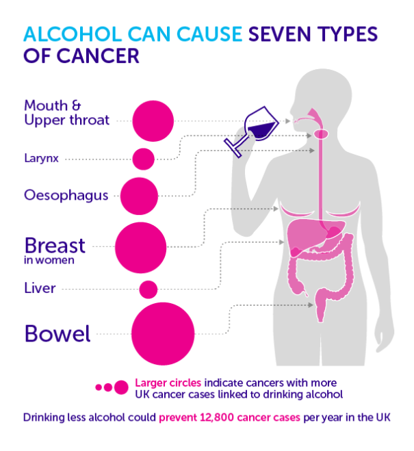 """Alcohol can cause seven types of cancer"" a Cancer Research UK"