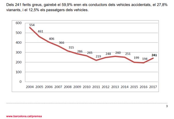 Ferits greus en accidents de trànsit a Barcelona l'any 2017