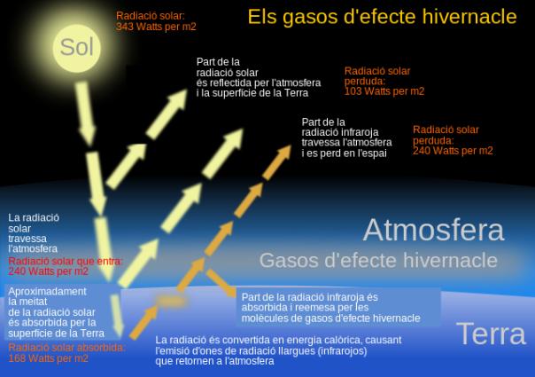 Diagrama senzill de l'efecte d'hivernacle, de Jmarchn, a Wiquipèdia