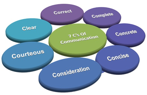 """7Cs of communication"" a Business Jargons"