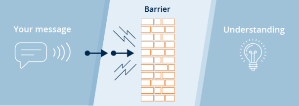 """What is a barrier to communication"" a www.codersera.com"
